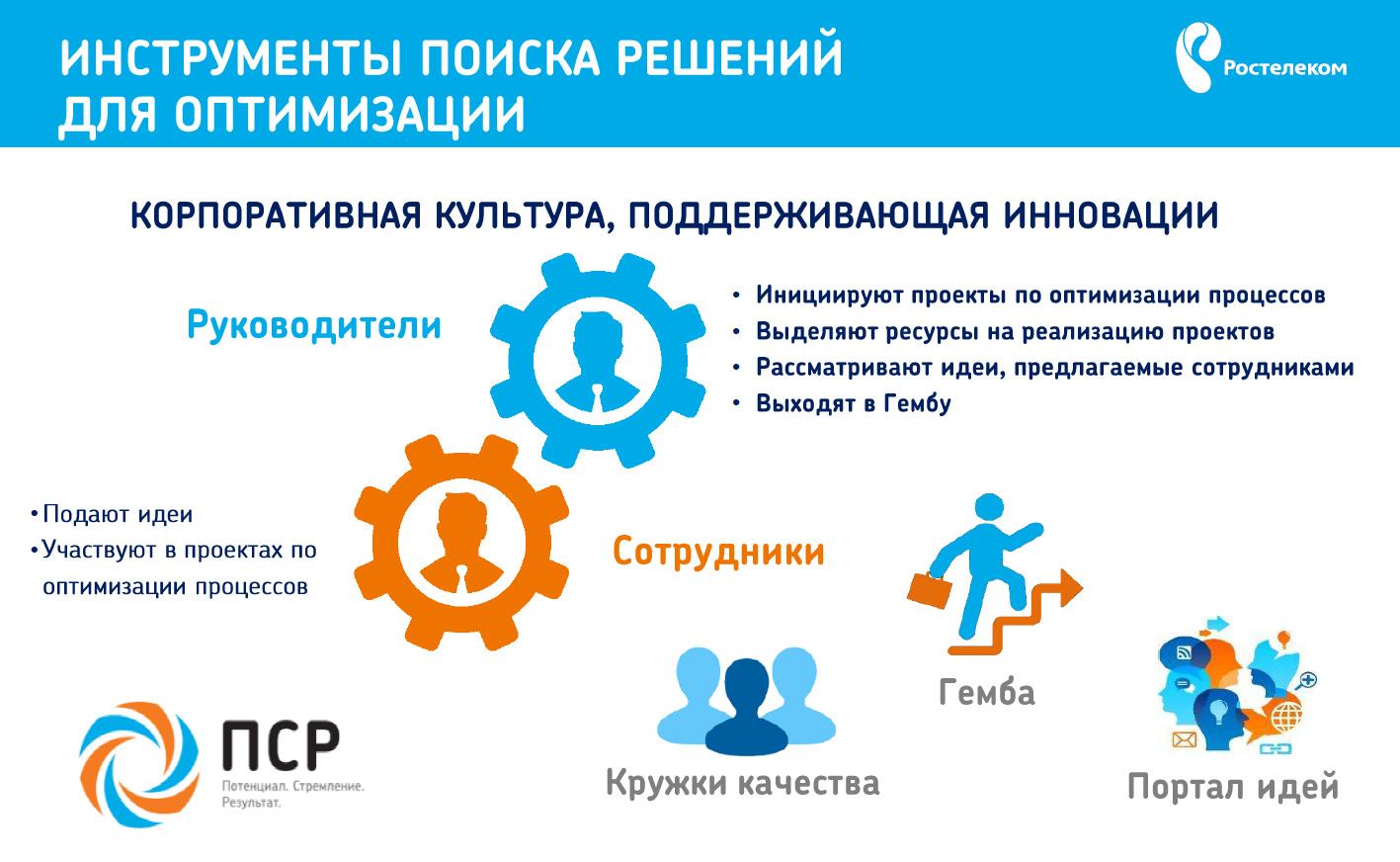 Центр сбора дебиторской задолженности компании ростелеком