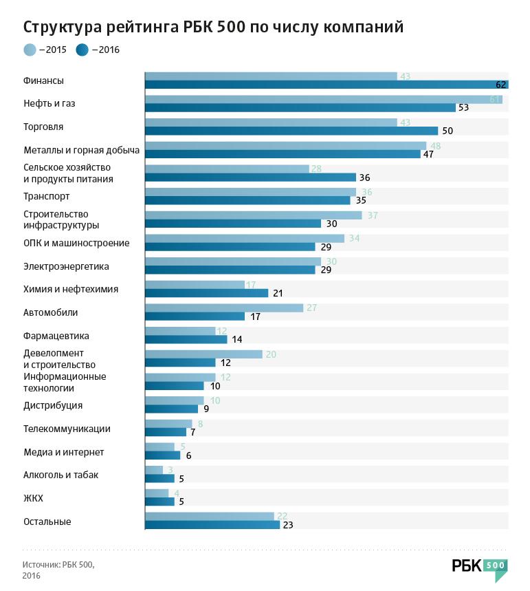 самые прибыльные отрасли в мире