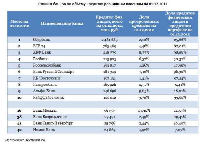 процент по вкладам в русский стандарт классов студенты взрослые