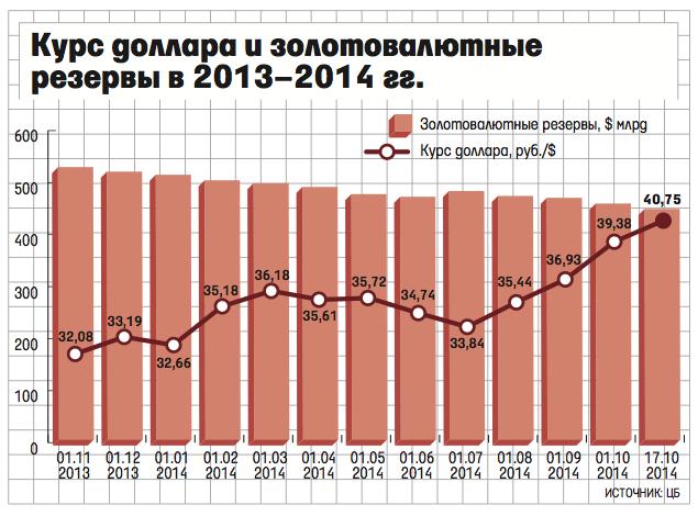 Международные резервы россии за период с 18 по 25 сентября снизились на 500 миллионов долларов