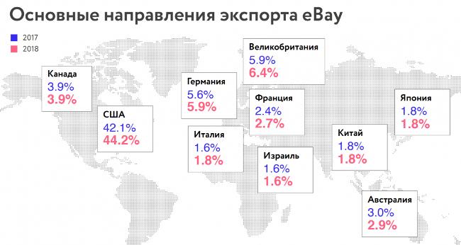 c87f78158aeb3 «Для экспортера из России США — первый рынок, на который уходят товары.  Интересно, что если продавец начинает торговать на eBay, то уже за первый  ...