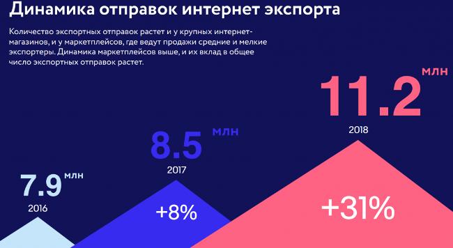a0f8fd34edaf6 Этот показатель включает в себя как заказы покупателями из-за рубежа в российских  интернет-магазинах, социальных сетях и других каналов, так и продажи через  ...
